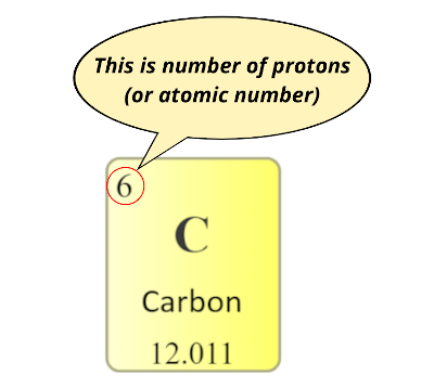 number if protons (or atomic number) in carbon