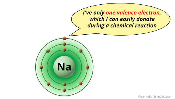 sodium (Na) valence electrons (Bohr diagram)