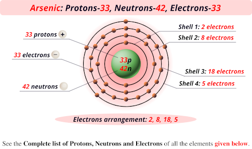 Arsenic protons neutrons electrons
