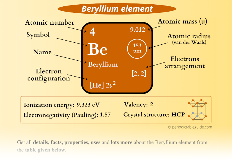 Beryllium (Be) element in Periodic table (Electron configuration, Atomic mass, Atomic number, Symbol, Valence electrons)