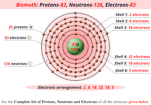 Bismuth protons neutrons electrons