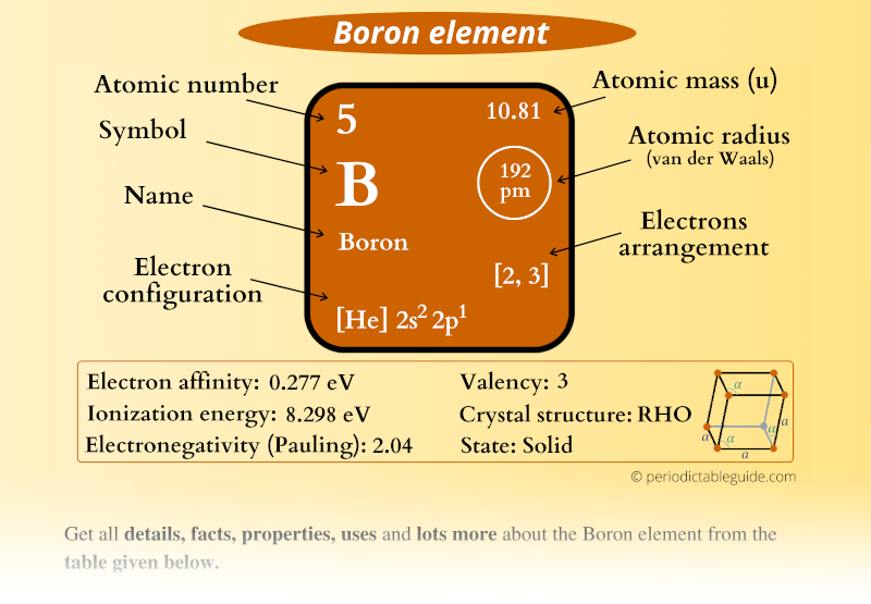Boron (B) element in Periodic table (Electron configuration, Atomic mass, Atomic number, Symbol, Valence electrons)