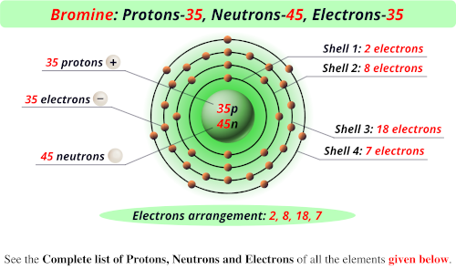 Bromine protons neutrons electrons