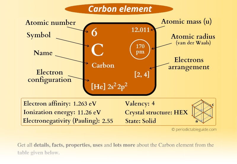 Carbon (C) element in Periodic table (Electron configuration, Atomic mass, Atomic number, Symbol, Valence electrons)