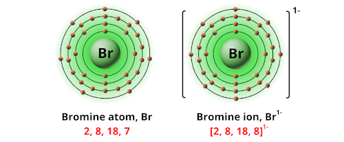 Charge of bromine ion