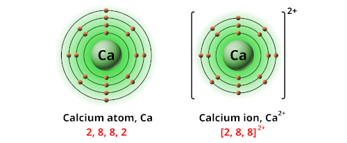 Charge of calcium ion