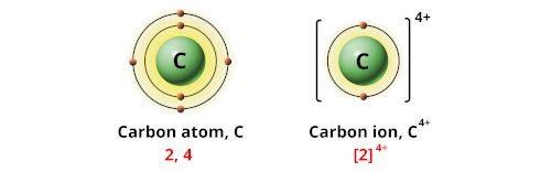 Charge of carbon ion
