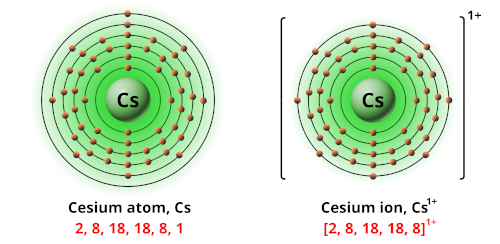 Charge of cesium ion