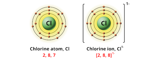 Charge of chlorine ion