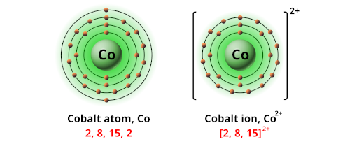 Charge of cobalt ion