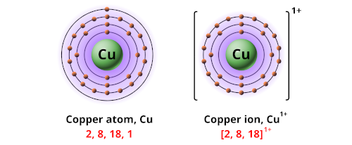 Charge of copper ion