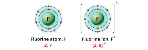 Charge of fluorine ion
