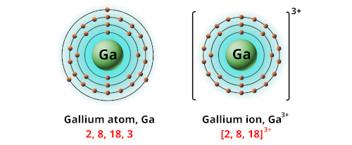 Charge of Gallium ion