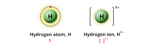 Charge of hydrogen ion