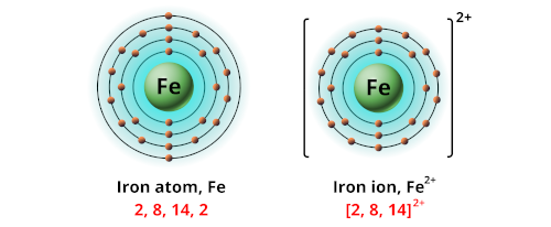 Charge of iron ion