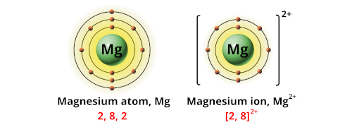 Charge of magnesium ion