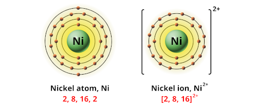 Charge of nickel ion
