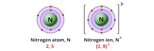 Charge of nitrogen ion