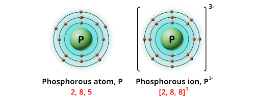Charge of phosphorous ion
