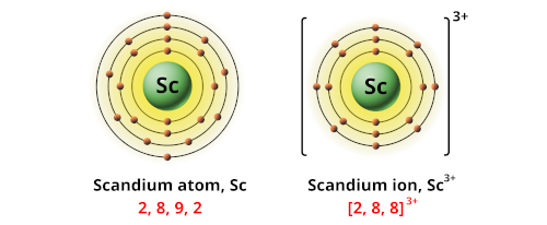Charge of scandium ion