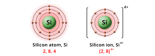 Charge of silicon ion