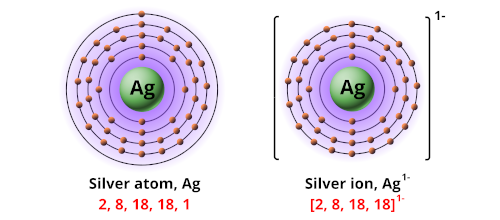 Charge of silver ion