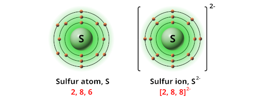 Charge of sulfur ion