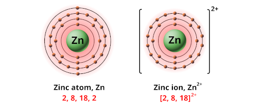 Charge of zinc ion