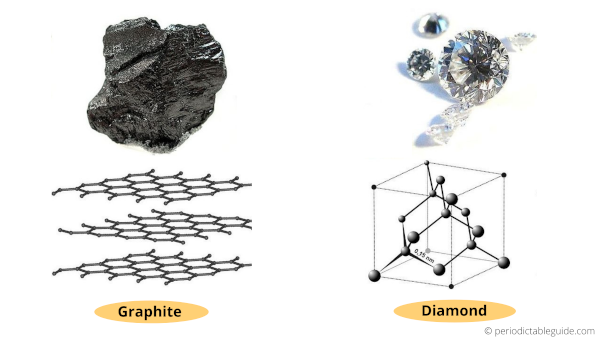 Graphite and diamond crystal structure