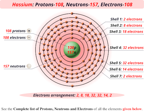 Hassium protons neutrons electrons