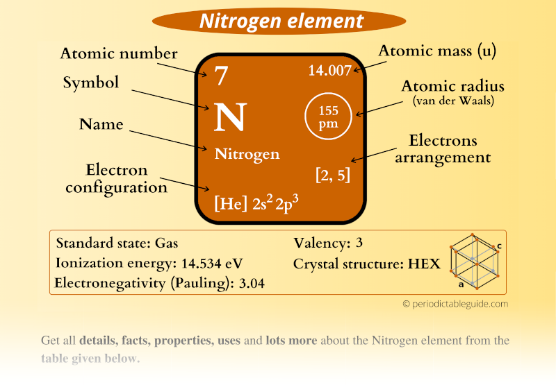 Nitrogen (N) element in Periodic table (Electron configuration, Atomic mass, Atomic number, Symbol, Valence electrons)