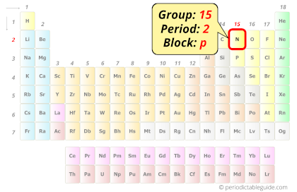 Nitrogen in periodic table (Position)