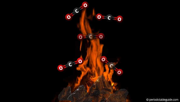 What happens when Carbon is burnt in air