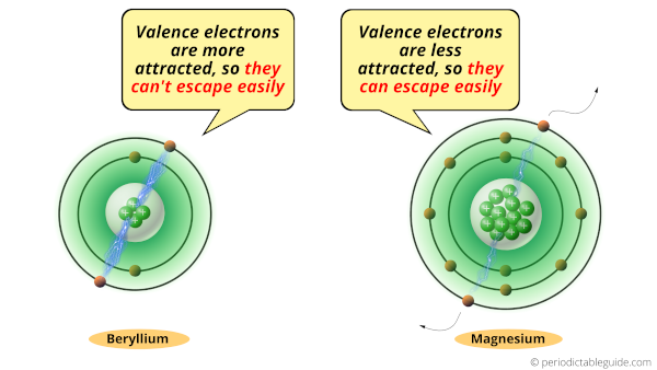 Why is Beryllium (Be) less reactive than Magnesium