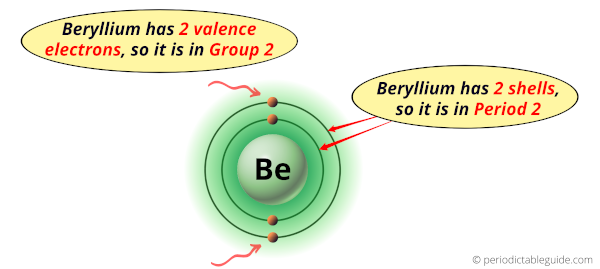 Why is Beryllium in Group 2 and Period 2 of the Periodic table