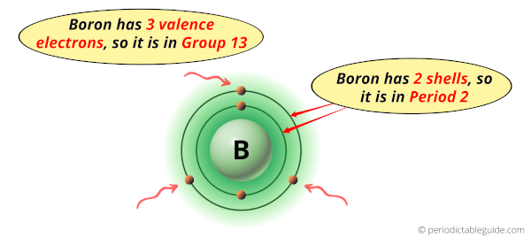 Why is Boron in Group 13 and Period 2 of the Periodic table