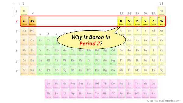 Why is Boron in Period 2?
