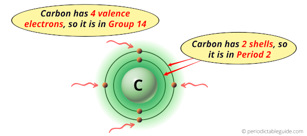 Why is Carbon in Group 14 and Period 2 of the Periodic table
