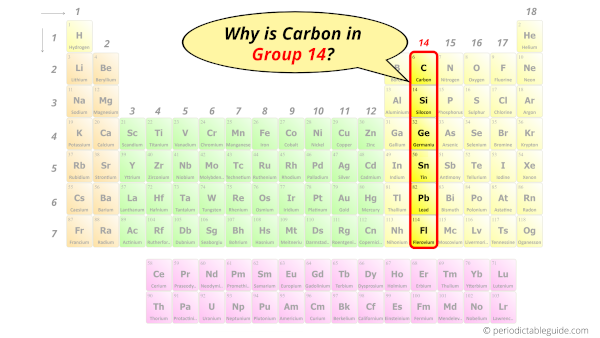 Why is Carbon in Group 14?