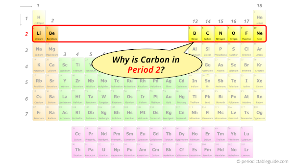 Why is Carbon in Period 2?