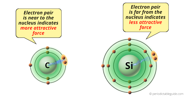 Why is Carbon more electronegative than silicon