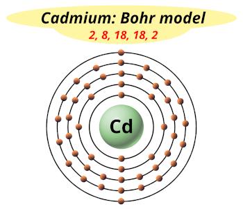Bohr model of Cadmium (Electrons arrangement in Cadmium, Cd)