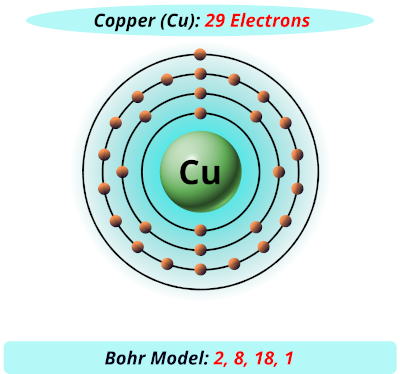 copper electrons