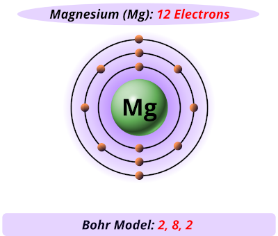 magnesium electrons