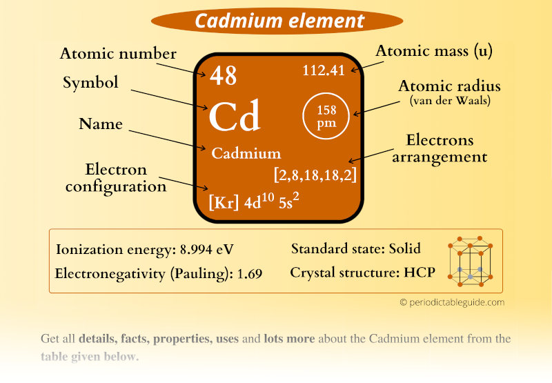 Cadmium (Cd) element in Periodic table (Electron configuration, Atomic mass, Atomic number, Symbol, Valence electrons)