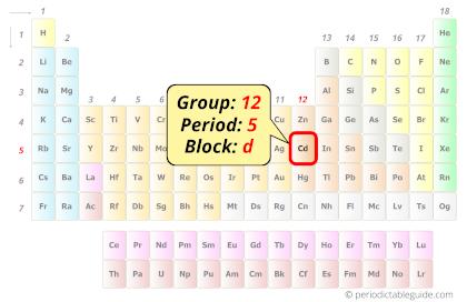 Cadmium in periodic table (Position)
