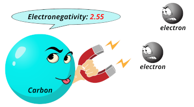 Electronegativity of carbon (C)