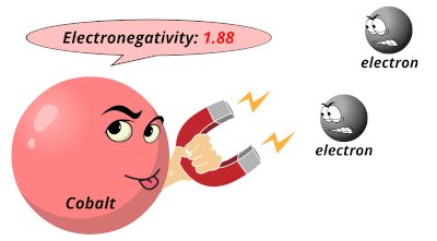 Electronegativity of cobalt (Co)