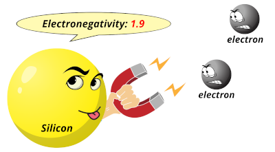 Electronegativity of silicon (Si)