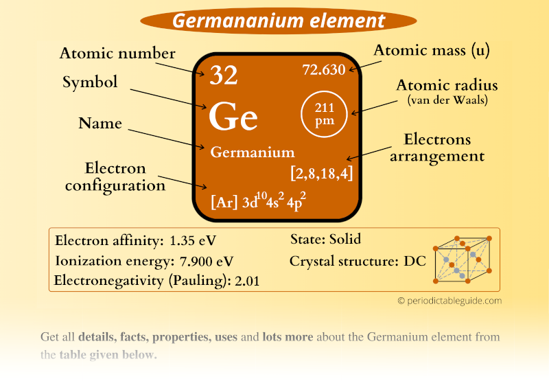 Germanium (Ge) element in Periodic table (Electron configuration, Atomic mass, Atomic number, Symbol, Valence electrons)